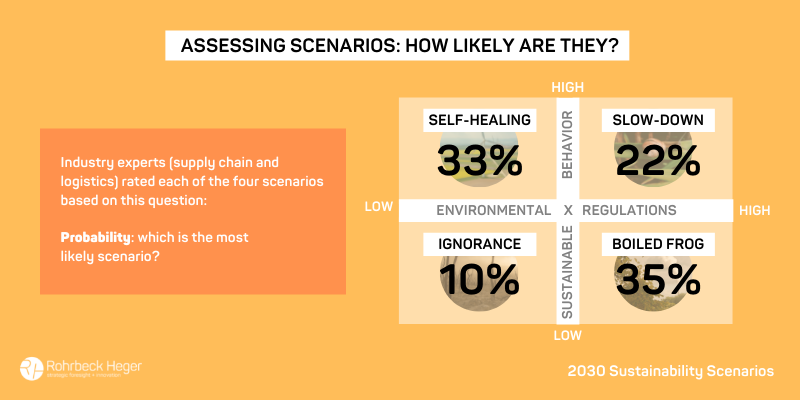 Assessing scenarios: how likely are they?