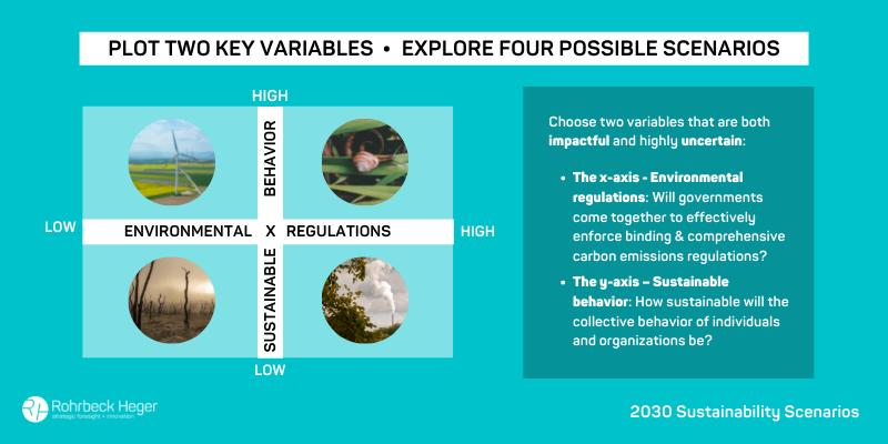 Plot Two Key Variables - Explore Four Possible Scenarios