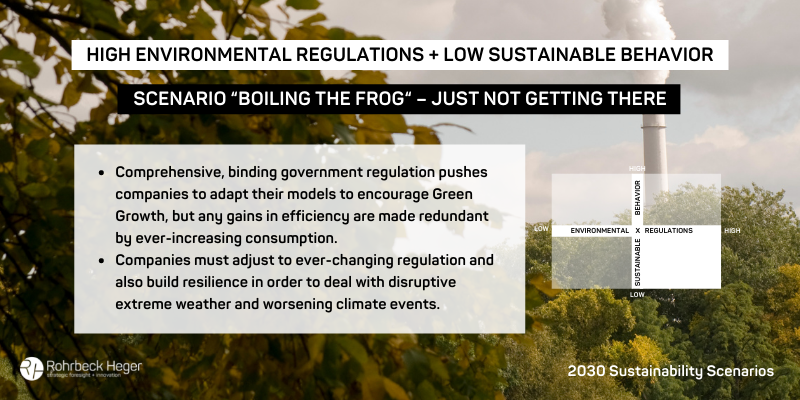 """Scenario 3: """"Boiling the Frog"""" - just not getting there. High Environmental Regulations and Low Sustainable Behavior"""